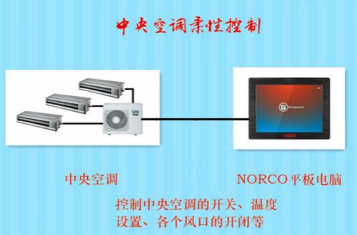 清凉又节能,华北工控工控产品助力中央空调柔性控制系统