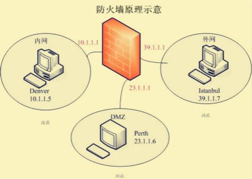 华北工控高安全工控机强势助力网络安全防火墙产品