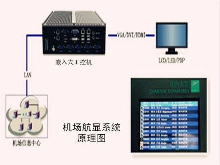 24H+连续展示没问题,华北工控品质工控机完全满足航显系统的诉求
