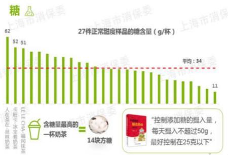 揭秘奶茶界黑幕:正在毁掉中国三代人的网红奶茶